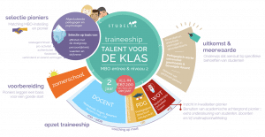 Talent voor de Klas (NDT'16) – Eerste Mbo-traineeship gaat van start in september