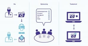 Artikel Nationaal Coördinator Digitale Zorg (oplossing NDT'19) in Zorgvisie